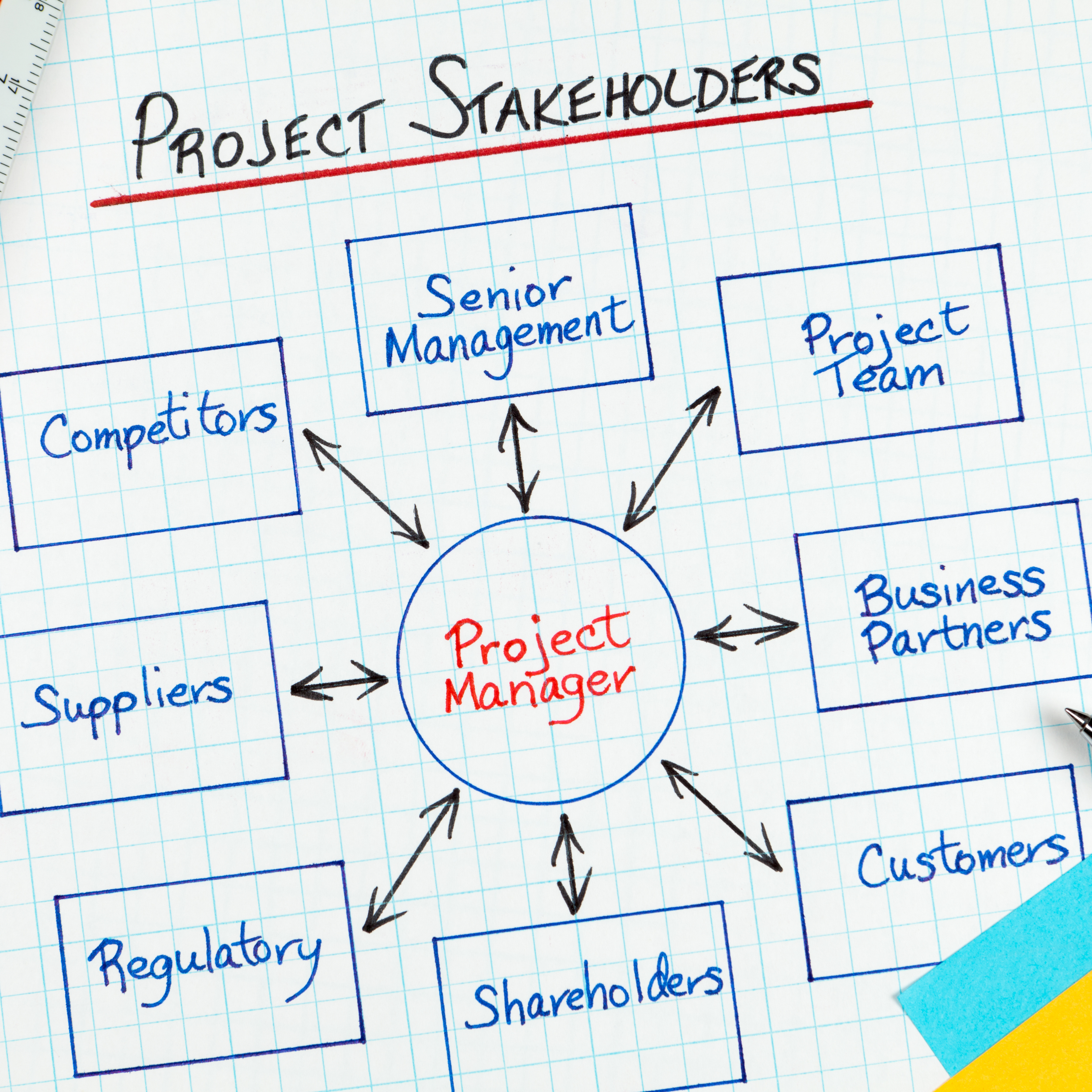 The roles of a project manager written out on graph paper.